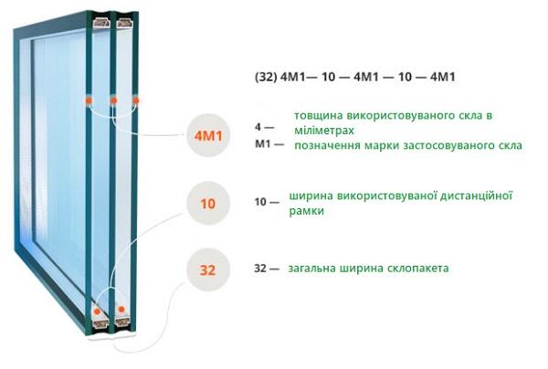 склопакети у Дрогобичі