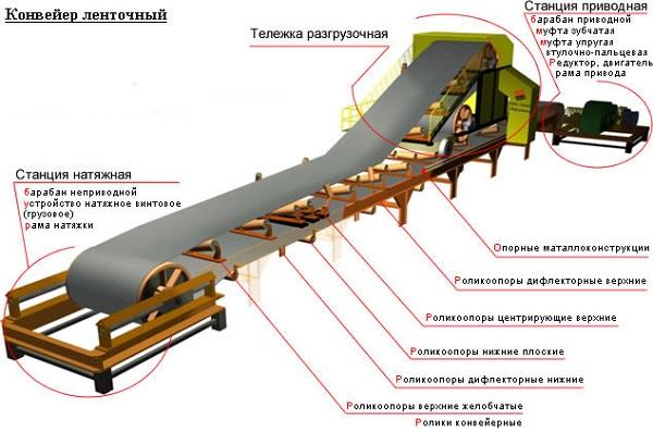 Устройство транспортера конвейер завода лада