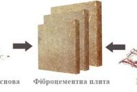 фіброцементні панелі