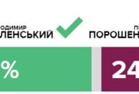 ЦВК результати