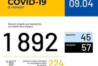 За добу в Україні на COVID-19 захворіли 224 людини