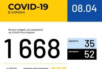 В Україні – 1668 випадків захворювання на коронавірус
