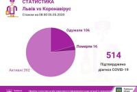 Коронавірус на Львівщині