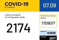 В Україні за добу більше 2 100 нових випадків коронавіруса
