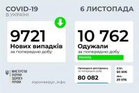 В Україні за добу більше видужали від COVID-19 ніж захворіли