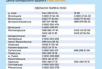 В Україні запрацює новий виклик швидкої для людей з COVID-19